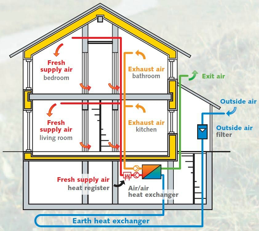 Building Ventilation System : Print page