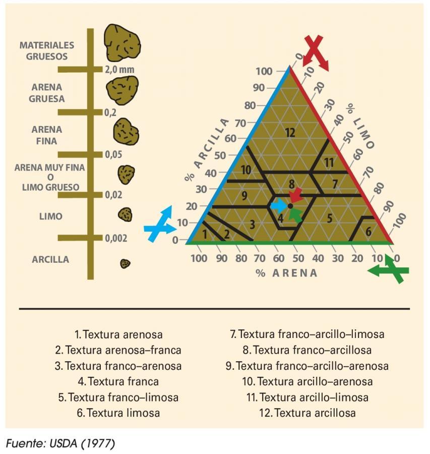 Print page for Caracteristicas de los suelos
